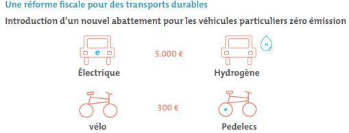Détails abattement fiscale vélo